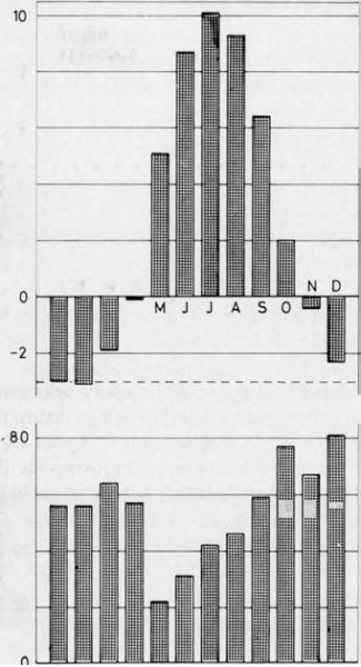 Fig. 3 . Monthly mean temperature and monthly mean precipitation at Vaglir, 1931 – 1960.